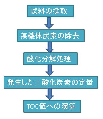 toc-6