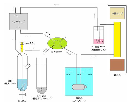 還元気化・原子吸光光度法による...
