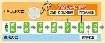 HACCP-5